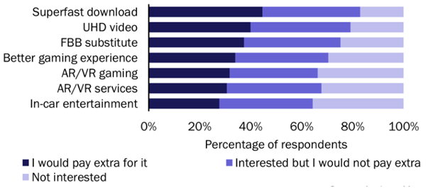 Interest in, and Willingness to Pay for, 5G Use Cases, Africa, 2020