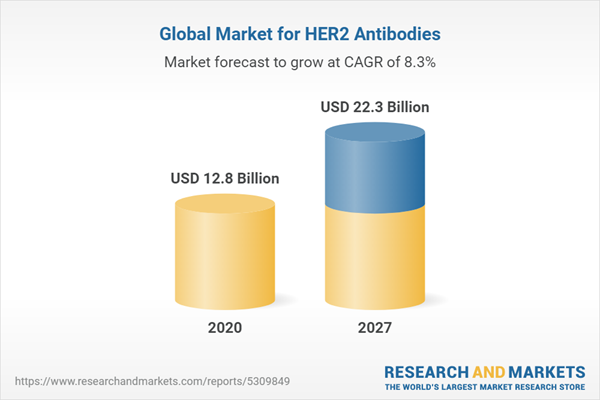 Global Market for HER2 Antibodies