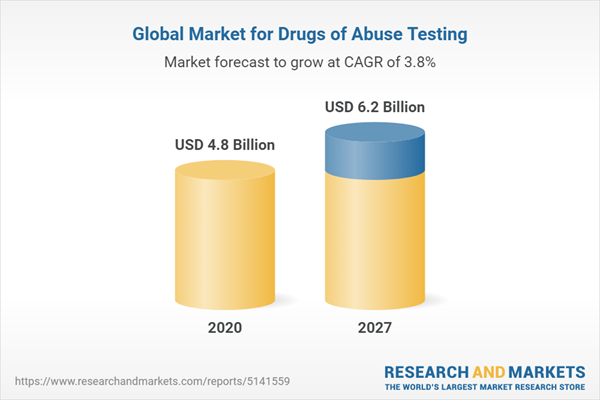 Global Market for Drugs of Abuse Testing