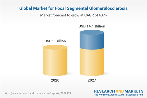 Global Market for Focal Segmental Glomerulosclerosis