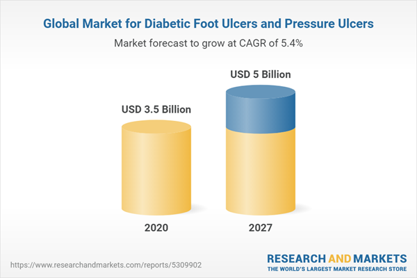 Global Market for Diabetic Foot Ulcers and Pressure Ulcers