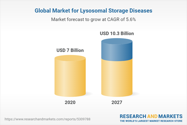Global Market for Lysosomal Storage Diseases
