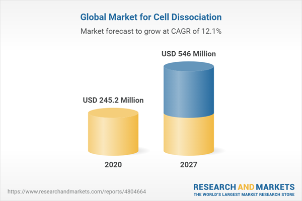 Global Market for Cell Dissociation