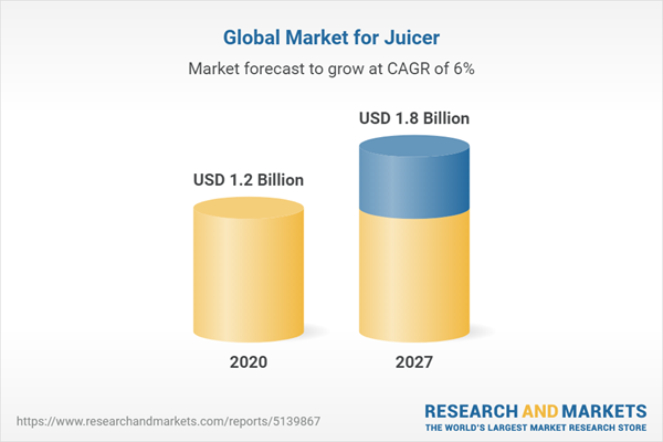 Global Market for Juicer
