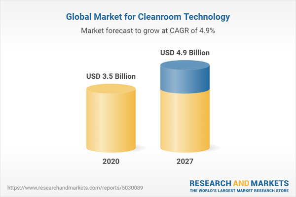 Global Market for Cleanroom Technology