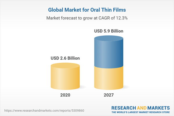 Global Market for Oral Thin Films