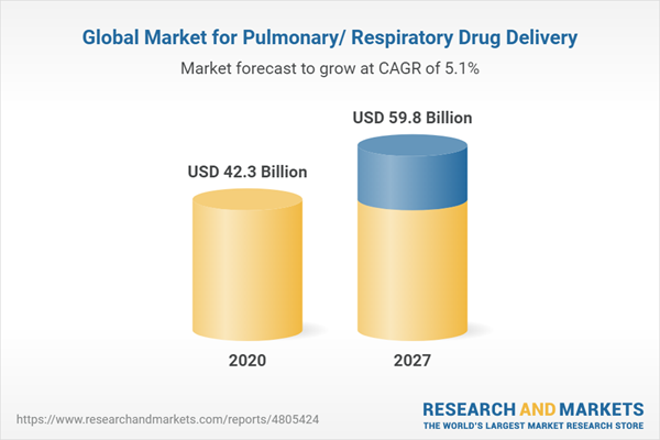 Global Market for Pulmonary/ Respiratory Drug Delivery