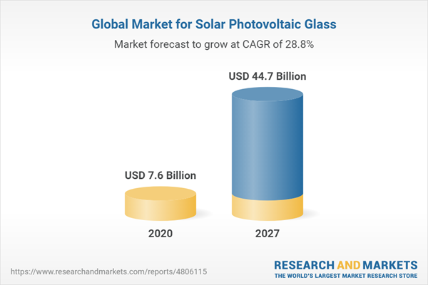 Global Market for Solar Photovoltaic Glass