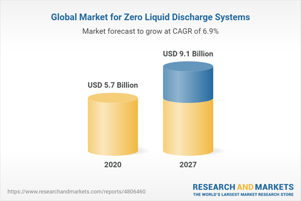 Global Market for Zero Liquid Discharge Systems