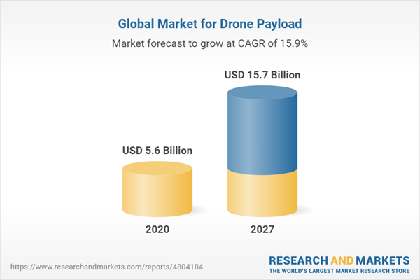 Global Market for Drone Payload