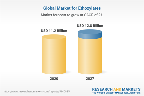 Global Market for Ethoxylates