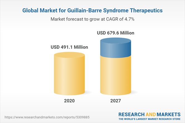 Global Market for Guillain-Barre Syndrome Therapeutics