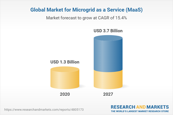 Global Market for Microgrid as a Service (MaaS)