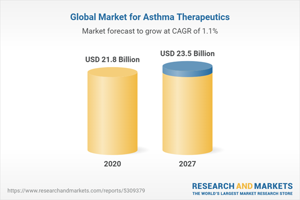 Global Market for Asthma Therapeutics