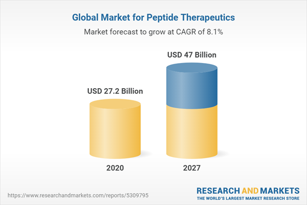 Global Market for Peptide Therapeutics