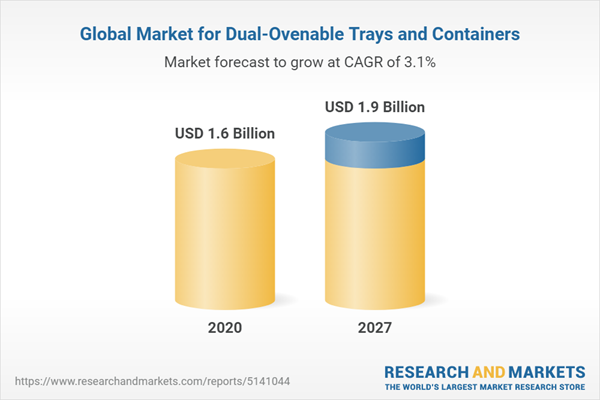 Global Market for Dual-Ovenable Trays and Containers