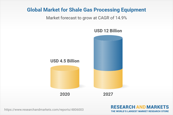 Global Market for Shale Gas Processing Equipment