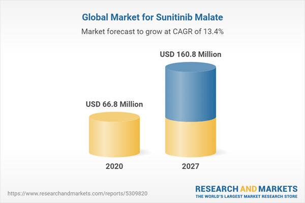 Global Market for Sunitinib Malate
