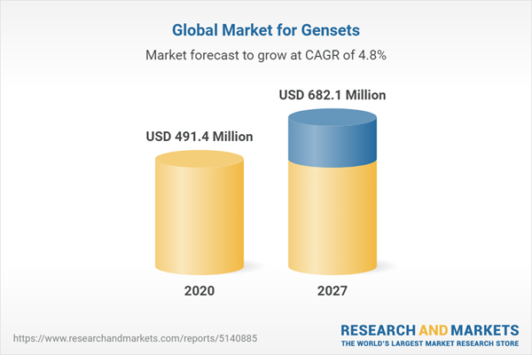 Global Market for Gensets