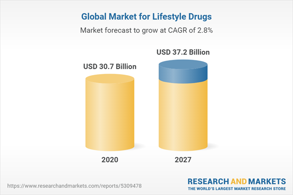 Global Market for Lifestyle Drugs