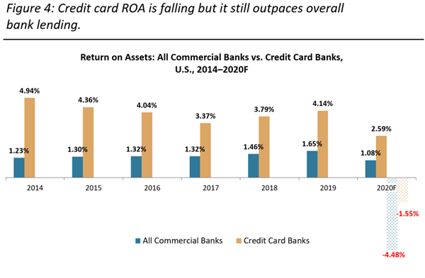 The 2021 Credit Card Data Book Part Two: Consumer Behaviors, Profitability, and the Larger Economy