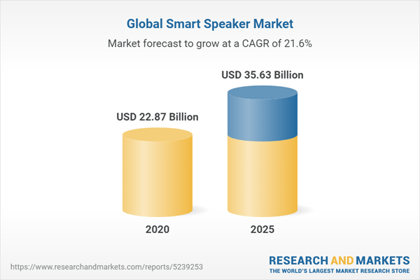 Global Smart Speaker Market