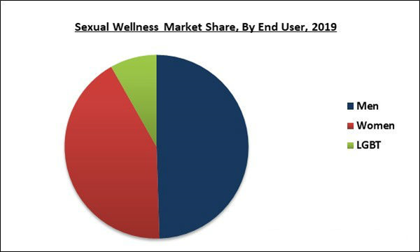 sexual-wellness-market-share.jpg