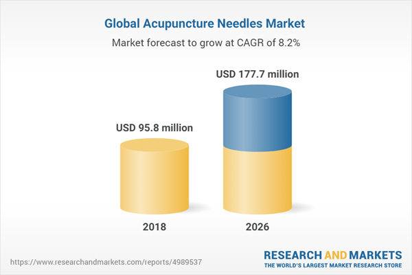 Global Acupuncture Needles Market