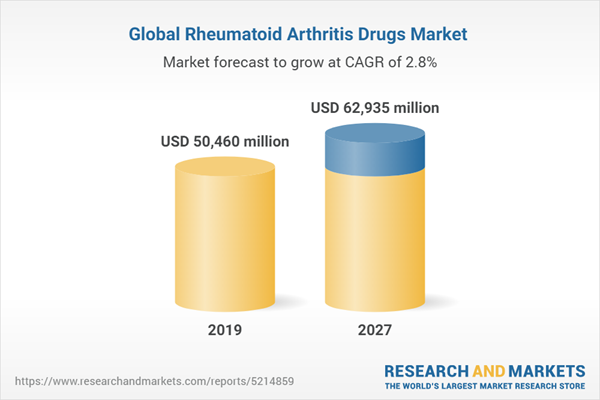 Global Rheumatoid Arthritis Drugs Market