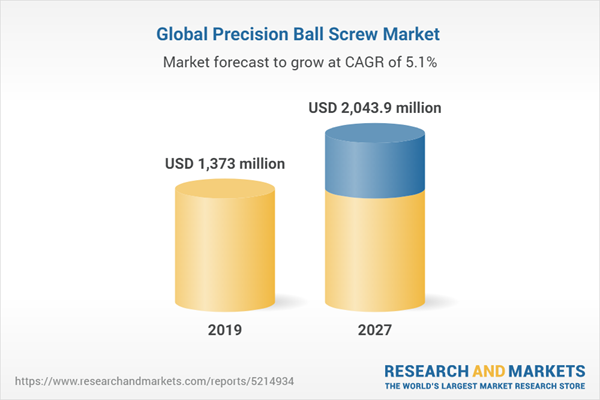 Global Precision Ball Screw Market