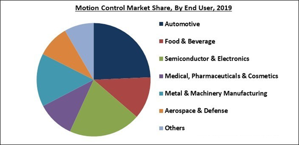 motion-control-market-share.jpg