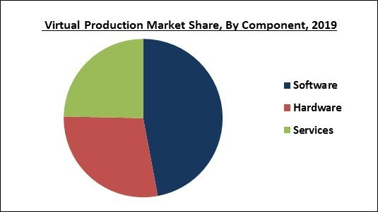 virtual-production-market-share.jpg